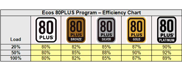 efficienza energetica alimentatore